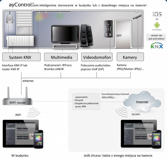 swithc ayControl - intuicyjna aplikacja na smartfony i tablety do sterowanie inteligentnym domem